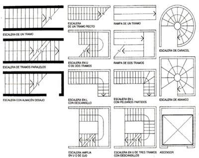 Trazo de escaleras - CROQUIS ARQUITECTÓNICO, dibujos de Escaleras En Un Plano, como dibujar Escaleras En Un Plano paso a paso